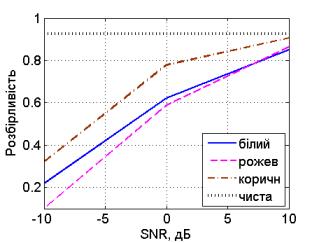 Залежність розбірливості від відношення сигнал-шум